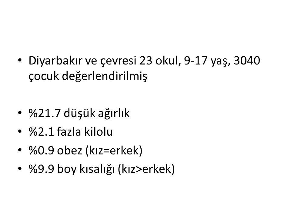 Diyarbakır ve çevresi 23 okul, 9-17 yaş, 3040 çocuk değerlendirilmiş