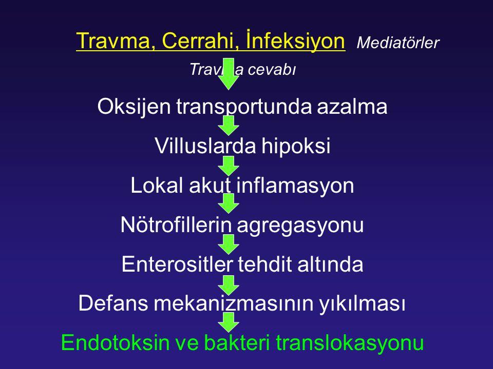 Travma, Cerrahi, İnfeksiyon Mediatörler Travma cevabı