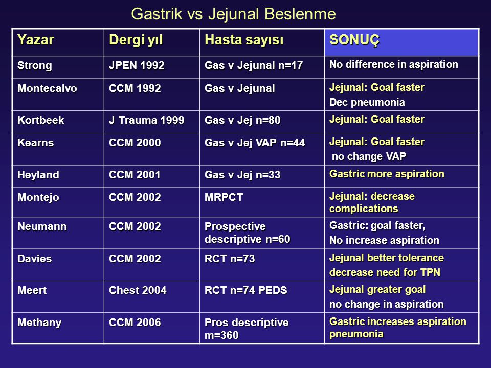 Gastrik vs Jejunal Beslenme