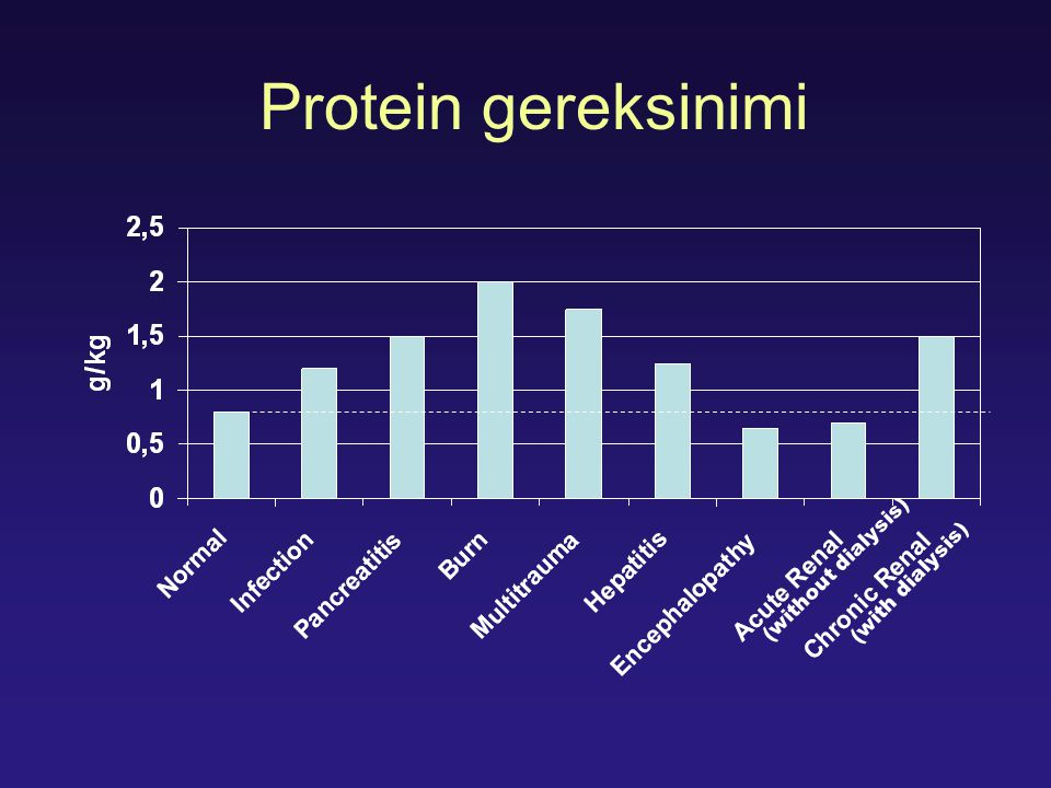 Protein gereksinimi (without dialysis) (with dialysis)