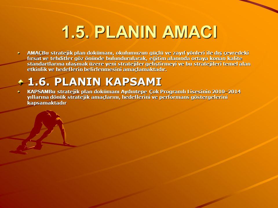 1.5. PLANIN AMACI 1.6. PLANIN KAPSAMI