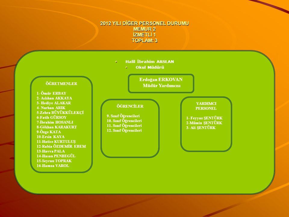 2012 YILI DİĞER PERSONEL DURUMU MEMUR 2 İZMETLİ 1 TOPLAM: 3