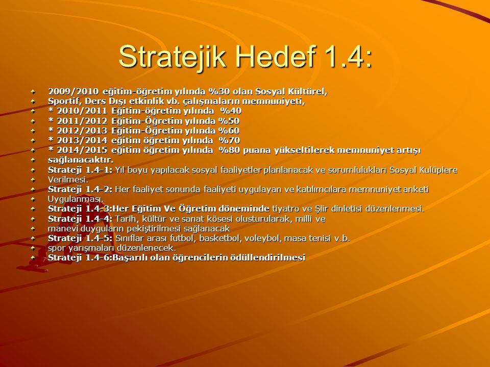 Stratejik Hedef 1.4: 2009/2010 eğitim-öğretim yılında %30 olan Sosyal Kültürel, Sportif, Ders Dışı etkinlik vb. çalışmaların memnuniyeti,