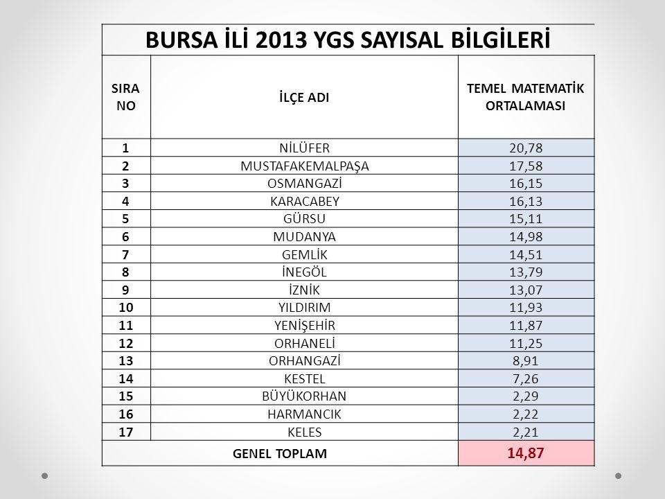 BURSA İLİ 2013 YGS SAYISAL BİLGİLERİ TEMEL MATEMATİK ORTALAMASI