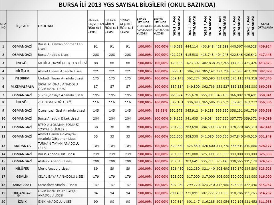 BURSA İLİ 2013 YGS SAYISAL BİLGİLERİ (OKUL BAZINDA)