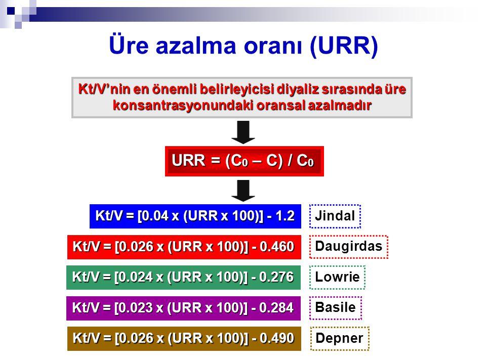 Üre azalma oranı (URR) URR = (C0 – C) / C0