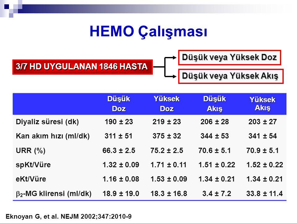 HEMO Çalışması Düşük veya Yüksek Doz 3/7 HD UYGULANAN 1846 HASTA