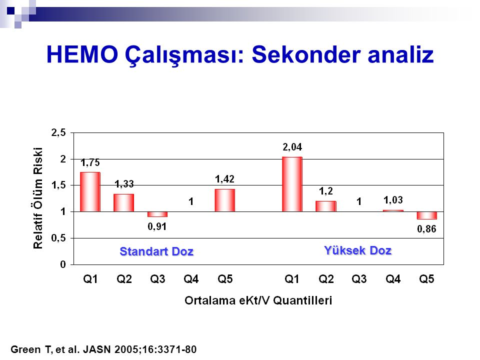 HEMO Çalışması: Sekonder analiz