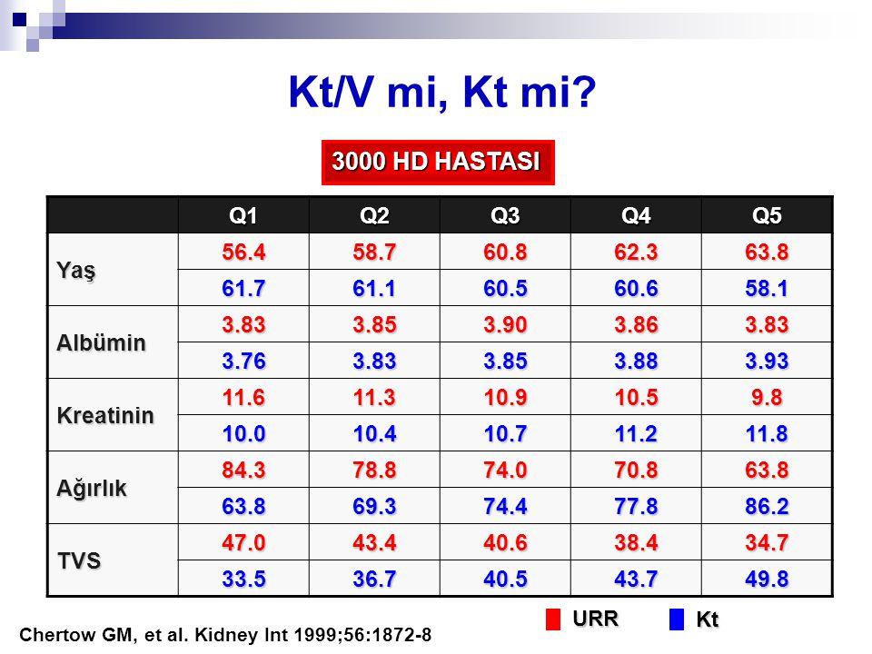 Kt/V mi, Kt mi 3000 HD HASTASI Q1 Q2 Q3 Q4 Q5 Yaş 56.4 58.7 60.8 62.3