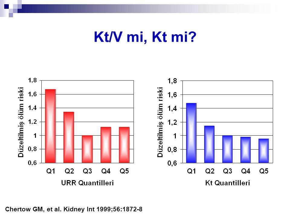 Kt/V mi, Kt mi Chertow GM, et al. Kidney Int 1999;56:1872-8