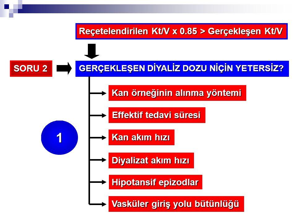 1 Reçetelendirilen Kt/V x 0.85 > Gerçekleşen Kt/V SORU 2