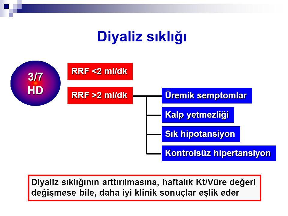Diyaliz sıklığı 3/7 HD RRF <2 ml/dk RRF >2 ml/dk