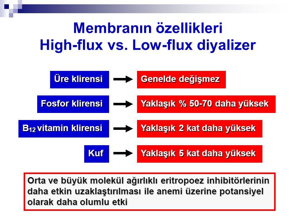 Membranın özellikleri High-flux vs. Low-flux diyalizer