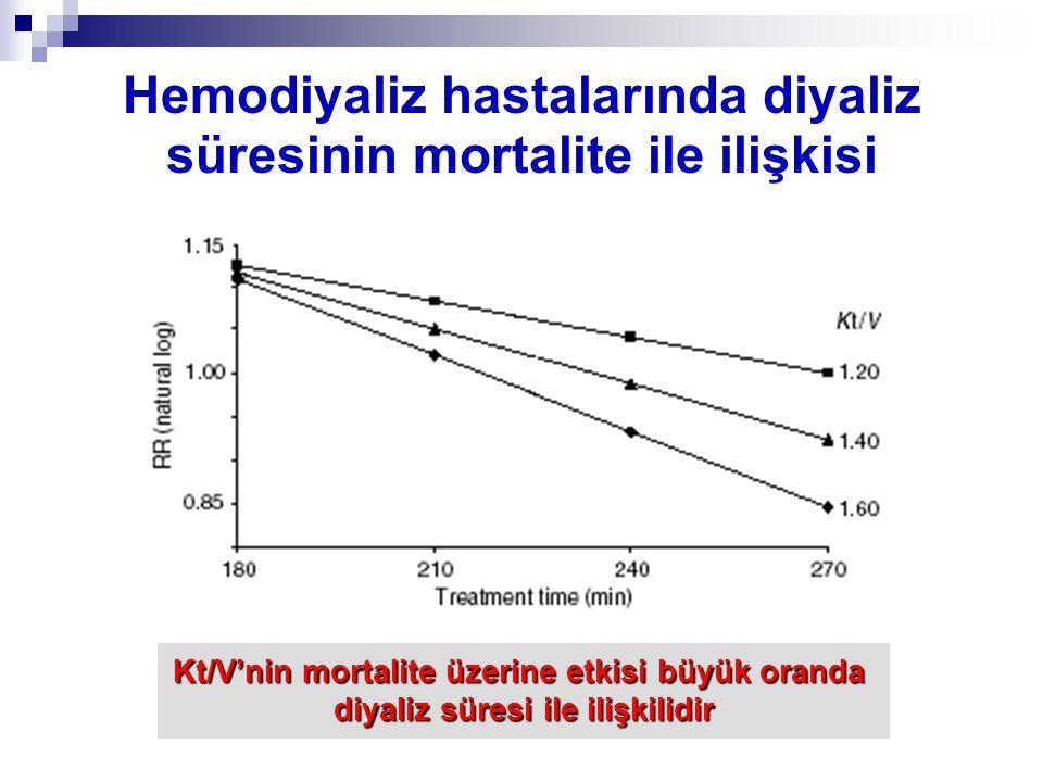 Hemodiyaliz hastalarında diyaliz süresinin mortalite ile ilişkisi