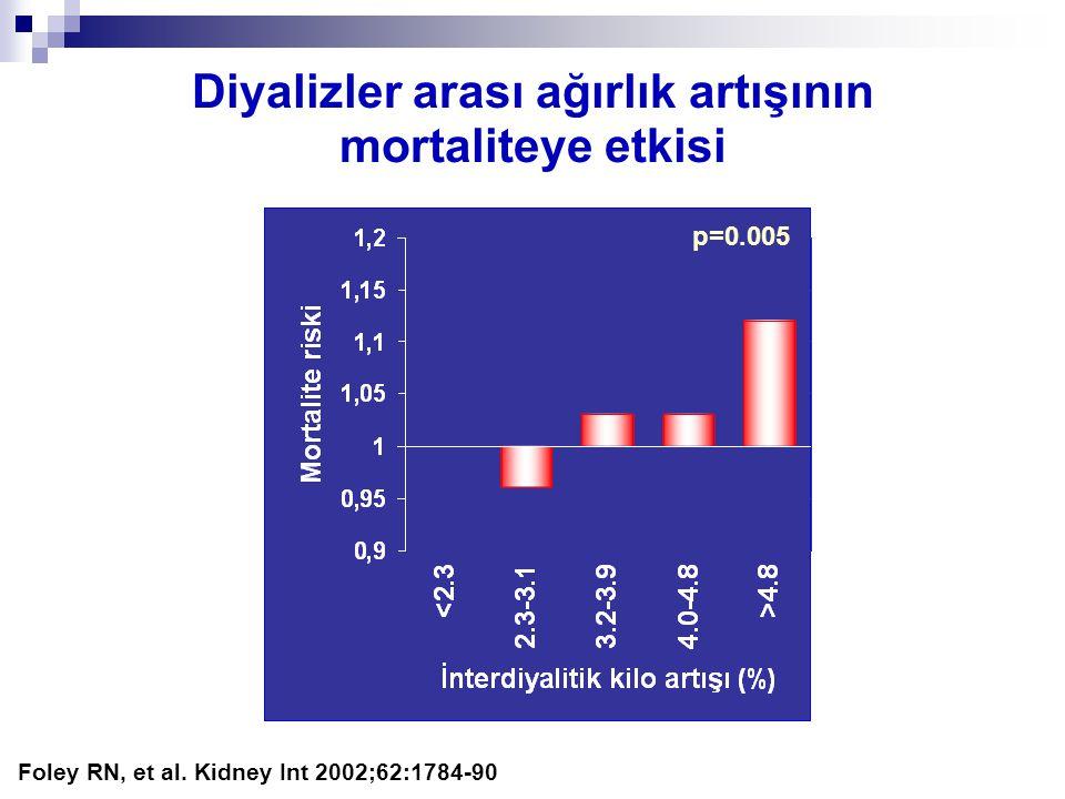 Diyalizler arası ağırlık artışının mortaliteye etkisi