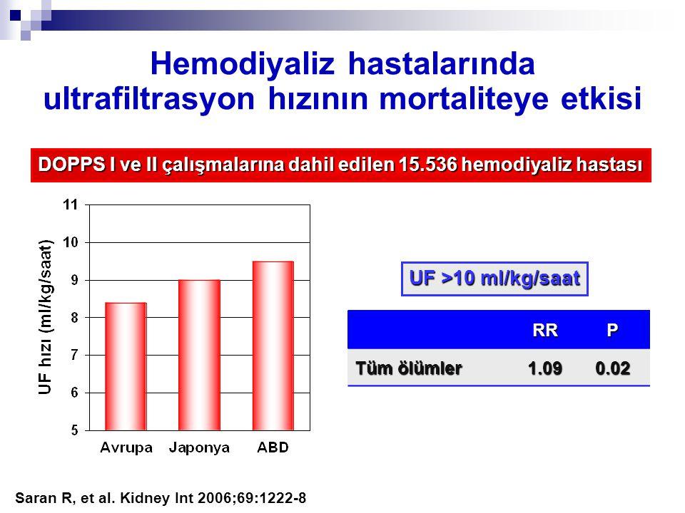 Hemodiyaliz hastalarında ultrafiltrasyon hızının mortaliteye etkisi