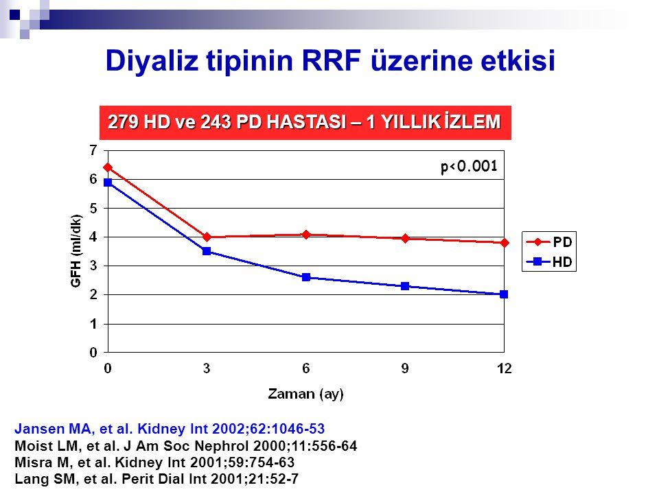 Diyaliz tipinin RRF üzerine etkisi