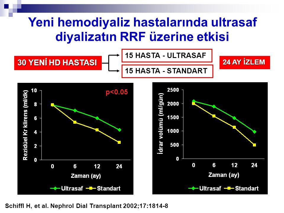 Yeni hemodiyaliz hastalarında ultrasaf diyalizatın RRF üzerine etkisi