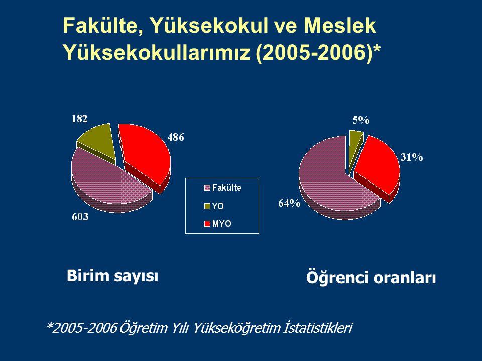 Fakülte, Yüksekokul ve Meslek Yüksekokullarımız (2005-2006)*