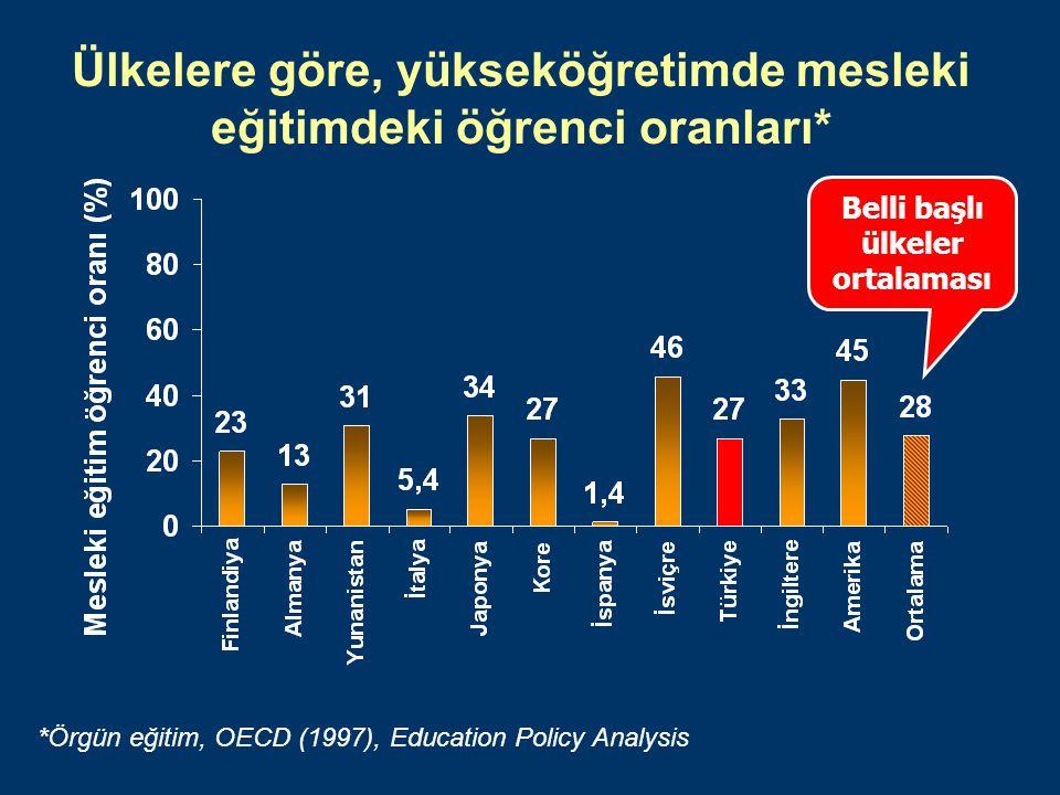 Ülkelere göre, yükseköğretimde mesleki eğitimdeki öğrenci oranları*