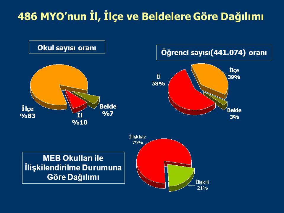 486 MYO'nun İl, İlçe ve Beldelere Göre Dağılımı