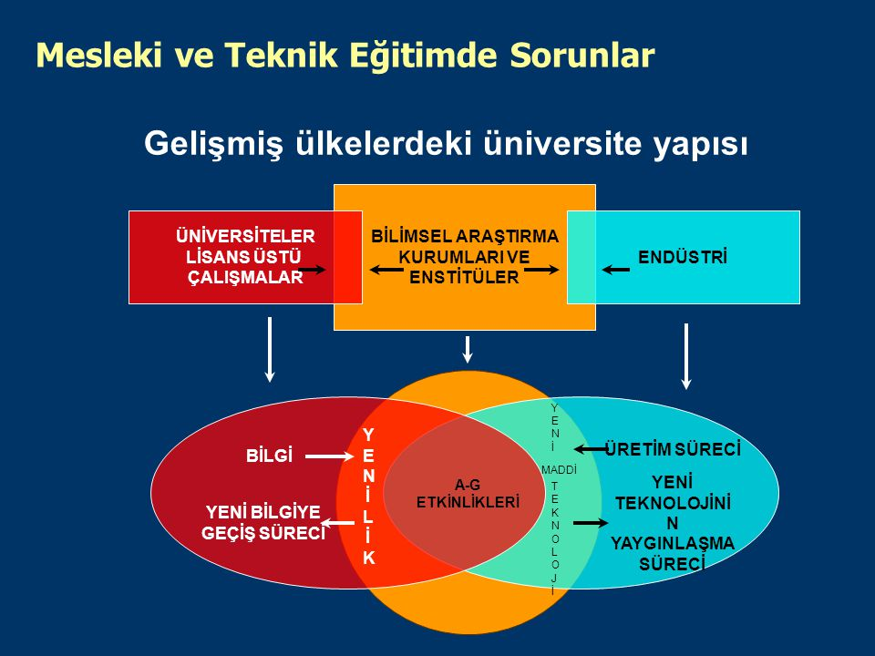 Gelişmiş ülkelerdeki üniversite yapısı