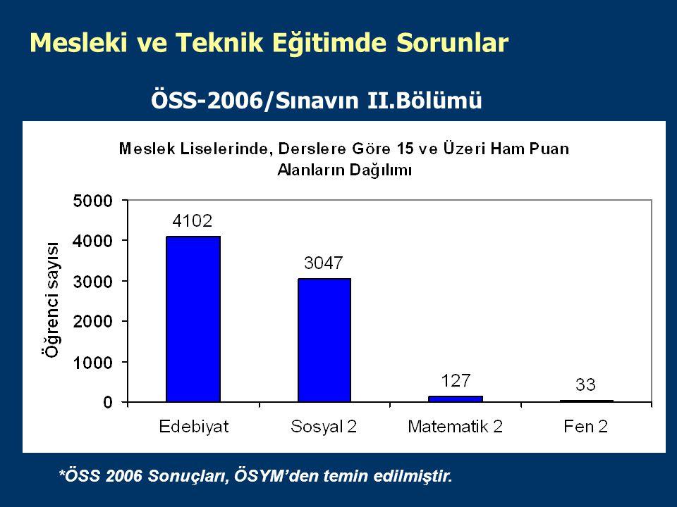 ÖSS-2006/Sınavın II.Bölümü