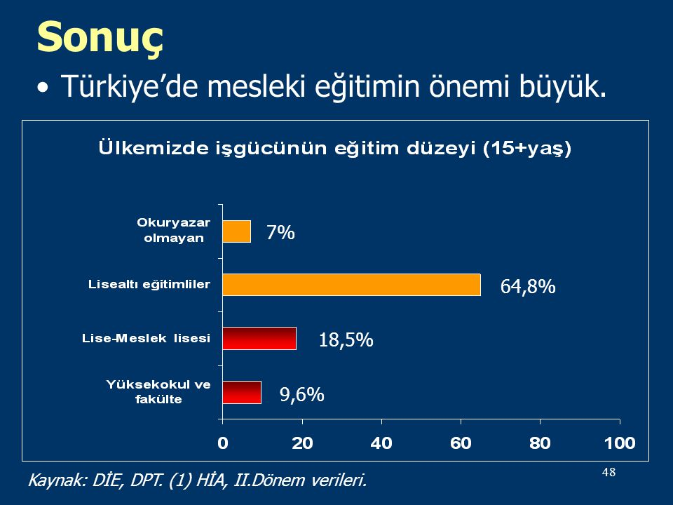 Sonuç Türkiye'de mesleki eğitimin önemi büyük. 7% 64,8% 18,5% 9,6%