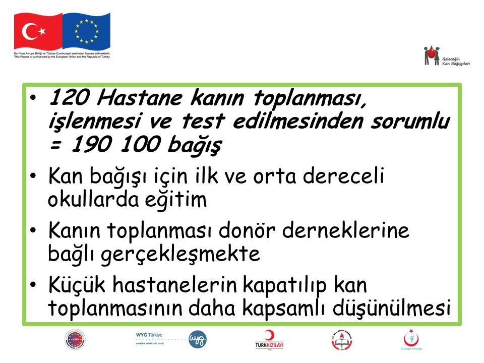120 Hastane kanın toplanması, işlenmesi ve test edilmesinden sorumlu = 190 100 bağış
