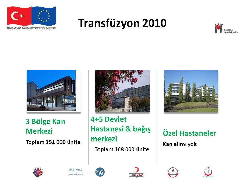 Transfüzyon 2010 3 Bölge Kan Merkezi