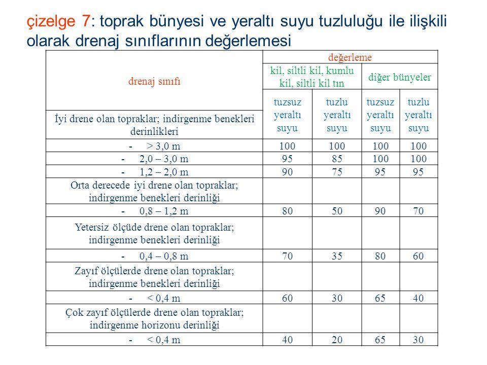 çizelge 7: toprak bünyesi ve yeraltı suyu tuzluluğu ile ilişkili olarak drenaj sınıflarının değerlemesi