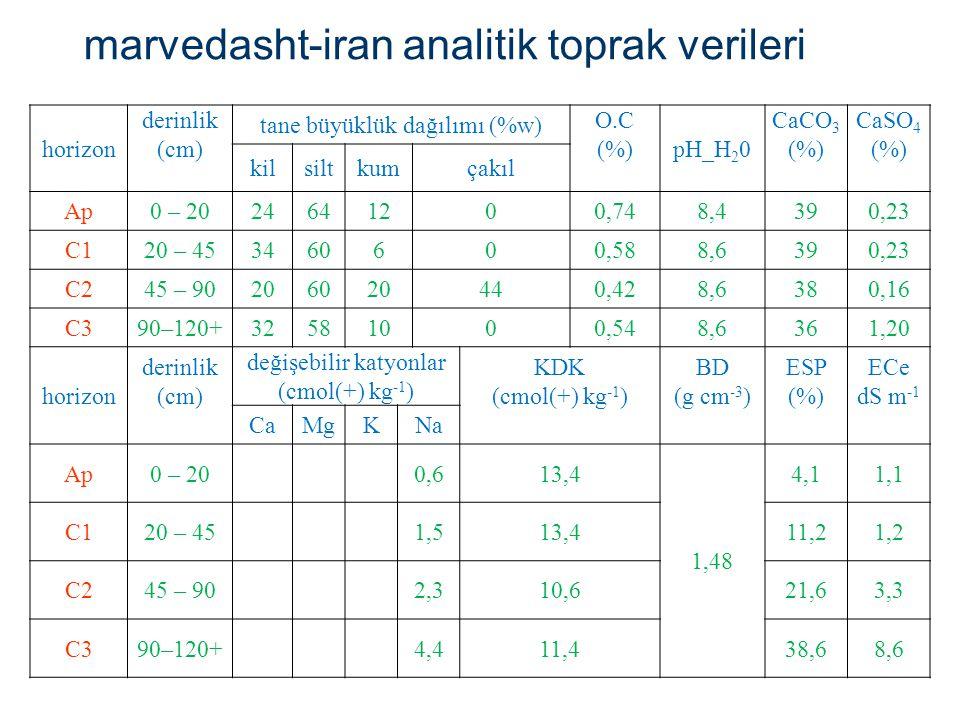marvedasht-iran analitik toprak verileri