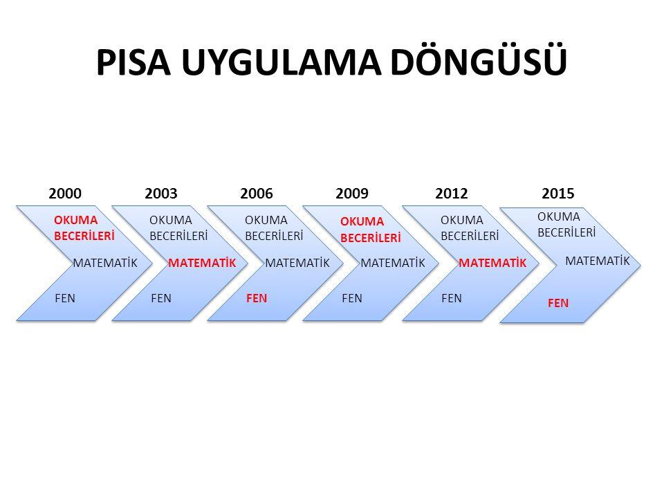 PISA UYGULAMA DÖNGÜSÜ 2000 2003 2006 2009 2012 2015 OKUMA BECERİLERİ