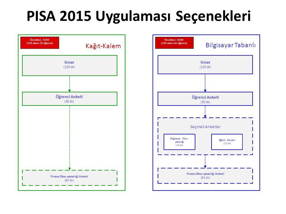 PISA 2015 Uygulaması Seçenekleri