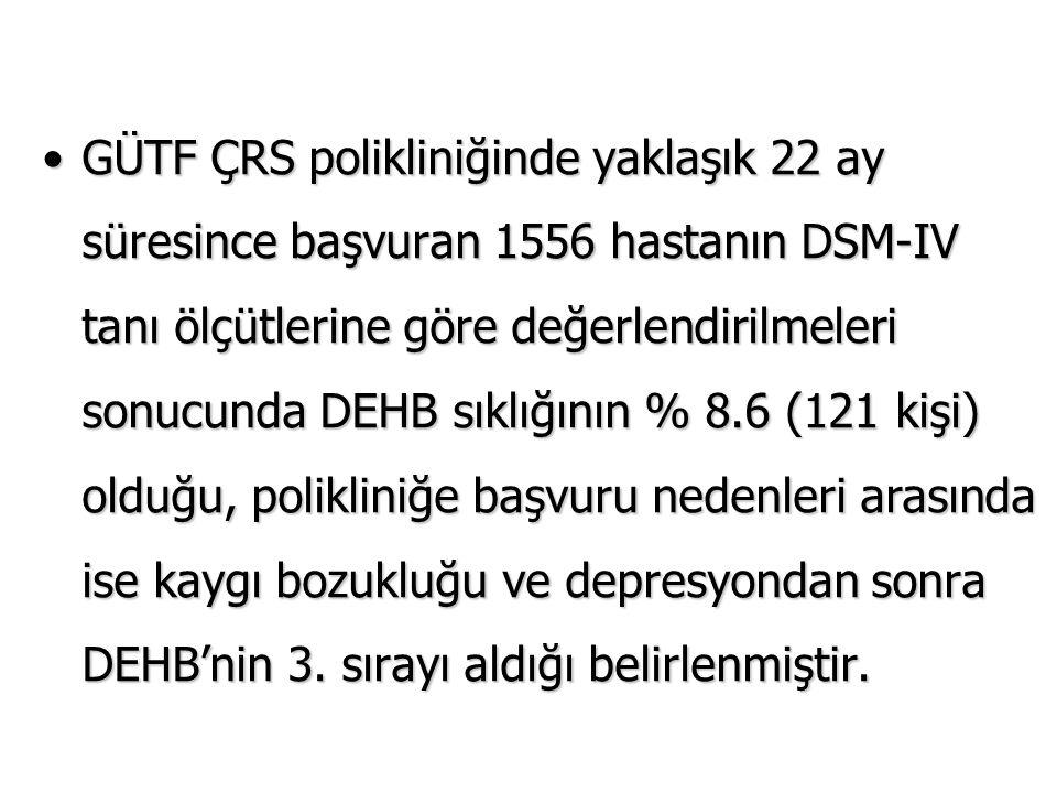 GÜTF ÇRS polikliniğinde yaklaşık 22 ay süresince başvuran 1556 hastanın DSM-IV tanı ölçütlerine göre değerlendirilmeleri sonucunda DEHB sıklığının % 8.6 (121 kişi) olduğu, polikliniğe başvuru nedenleri arasında ise kaygı bozukluğu ve depresyondan sonra DEHB'nin 3.
