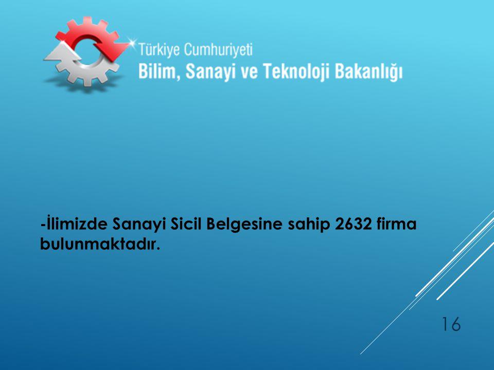 -İlimizde Sanayi Sicil Belgesine sahip 2632 firma bulunmaktadır.