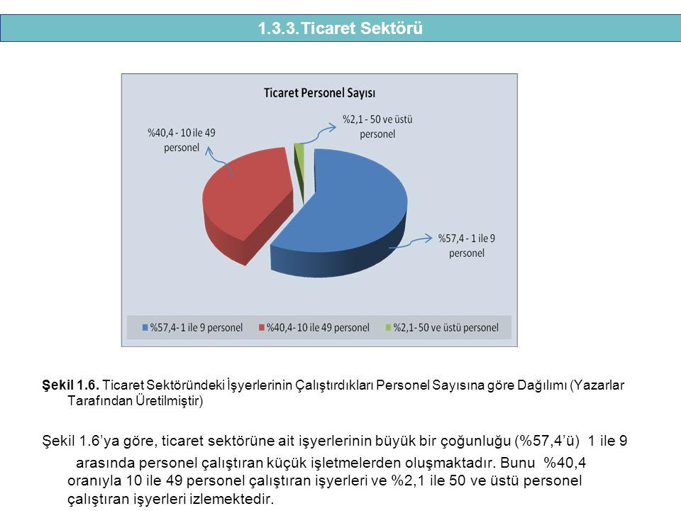 1.3.3.Ticaret Sektörü Şekil 1.6. Ticaret Sektöründeki İşyerlerinin Çalıştırdıkları Personel Sayısına göre Dağılımı (Yazarlar Tarafından Üretilmiştir)