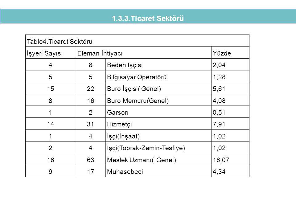 1.3.3.Ticaret Sektörü Tablo4.Ticaret Sektörü İşyeri Sayısı