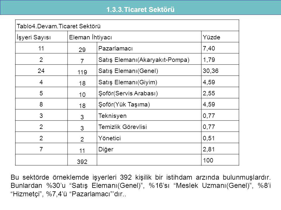 1.3.3.Ticaret Sektörü Tablo4.Devam.Ticaret Sektörü İşyeri Sayısı