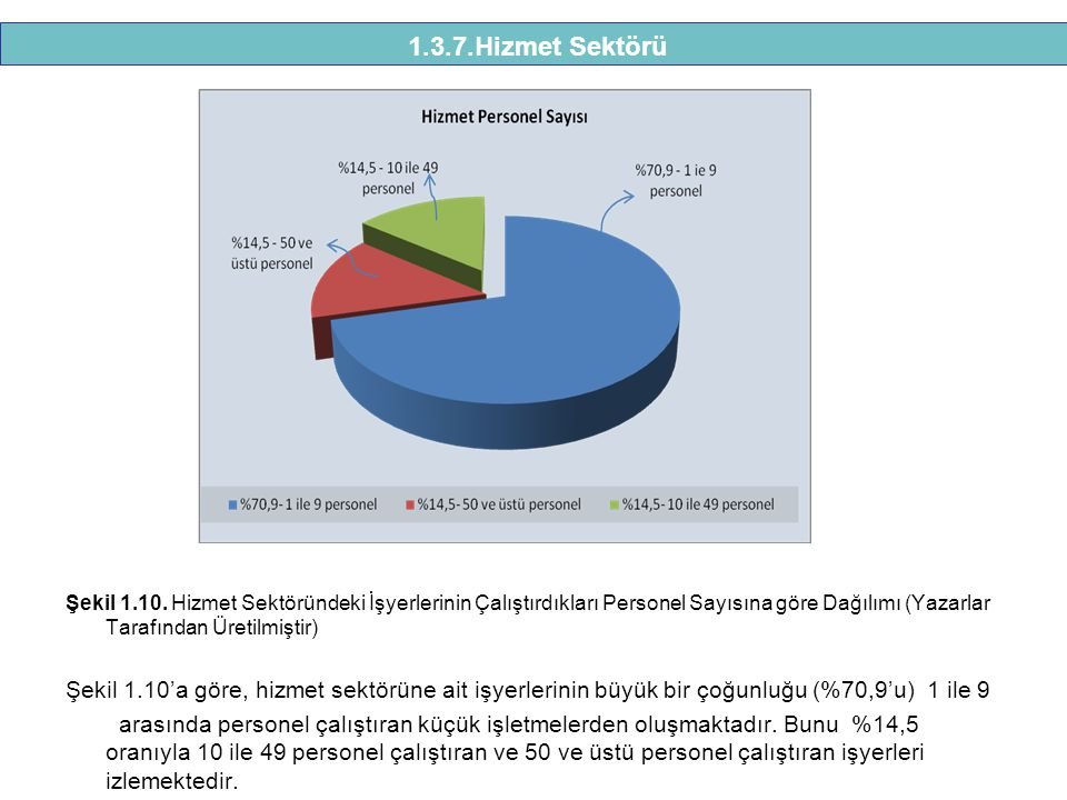 1.3.7.Hizmet Sektörü Şekil 1.10. Hizmet Sektöründeki İşyerlerinin Çalıştırdıkları Personel Sayısına göre Dağılımı (Yazarlar Tarafından Üretilmiştir)