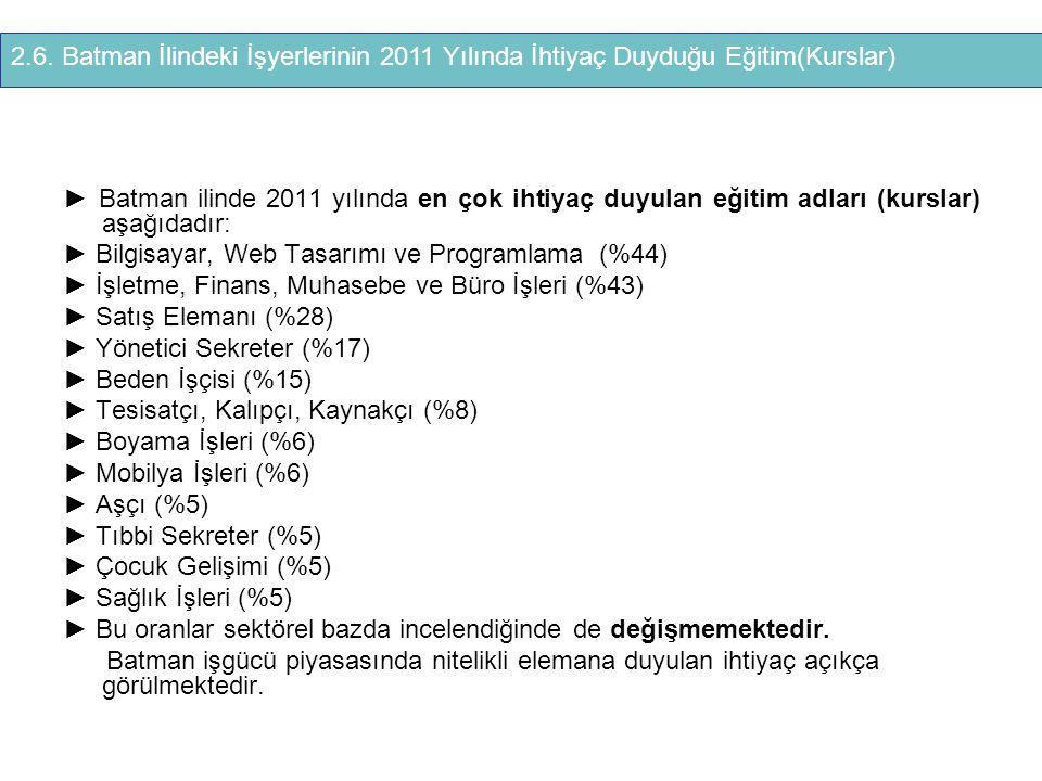 2.6. Batman İlindeki İşyerlerinin 2011 Yılında İhtiyaç Duyduğu Eğitim(Kurslar)