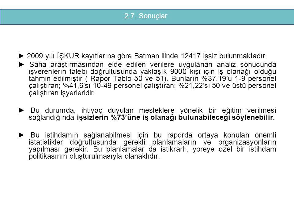 2.7. Sonuçlar ► 2009 yılı İŞKUR kayıtlarına göre Batman ilinde 12417 işsiz bulunmaktadır.