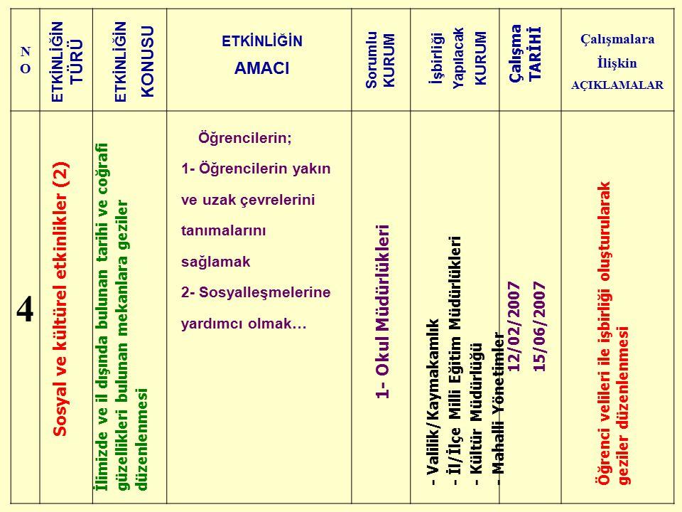 Çalışmalara İlişkin AÇIKLAMALAR Sosyal ve kültürel etkinlikler (2)