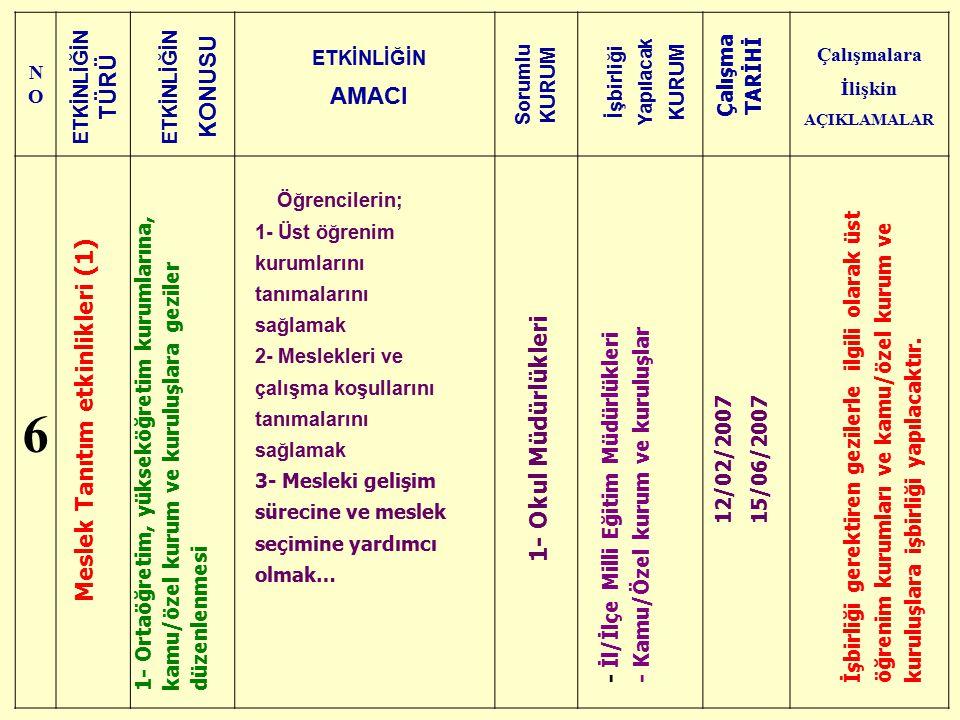 Çalışmalara İlişkin AÇIKLAMALAR Meslek Tanıtım etkinlikleri (1)