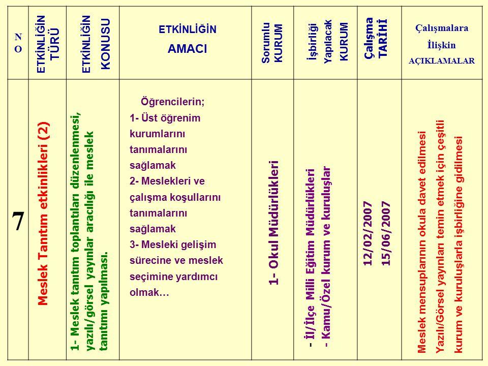 Çalışmalara İlişkin AÇIKLAMALAR Meslek Tanıtım etkinlikleri (2)