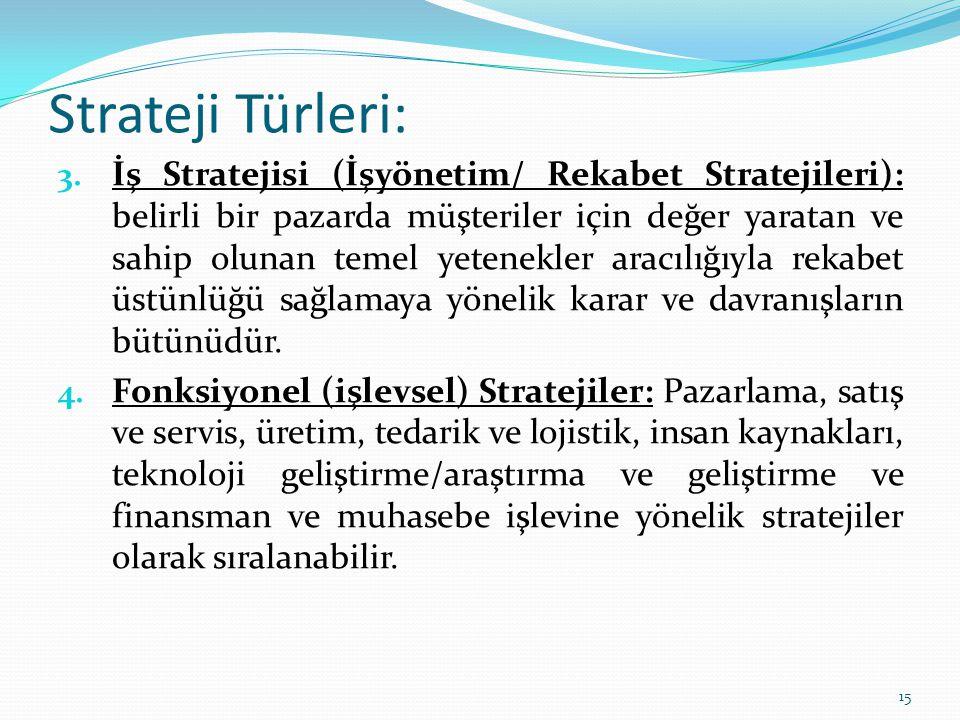 Strateji Türleri: