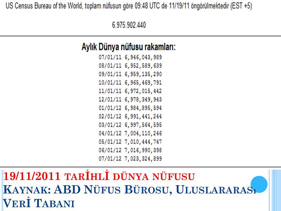 19/11/2011 tarİhlİ dünya nüfusu Kaynak: ABD Nüfus Bürosu, Uluslararası Verİ Tabani