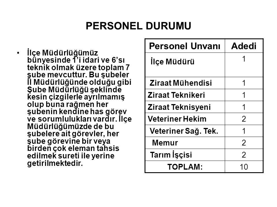 İlçe Müdürü PERSONEL DURUMU Personel Unvanı Adedi 1 Ziraat Mühendisi