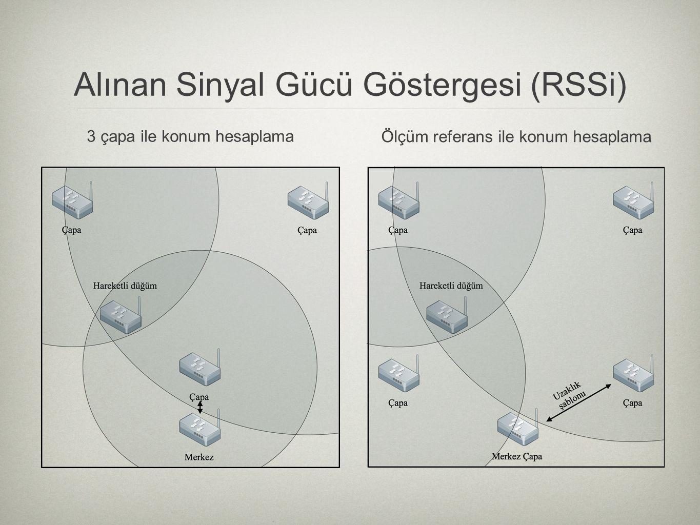 Alınan Sinyal Gücü Göstergesi (RSSi)