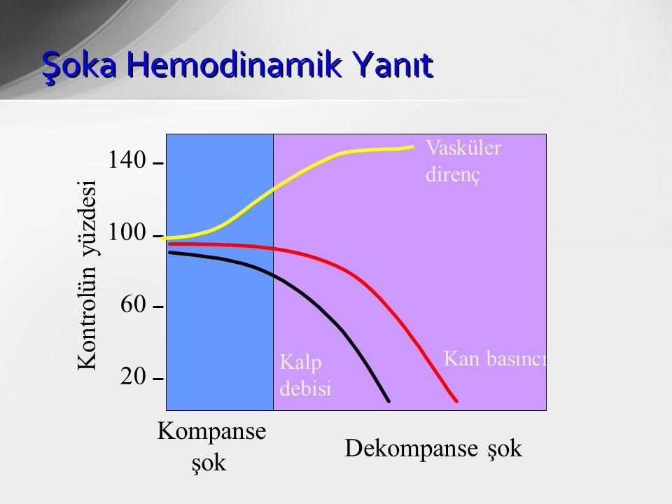 Şoka Hemodinamik Yanıt